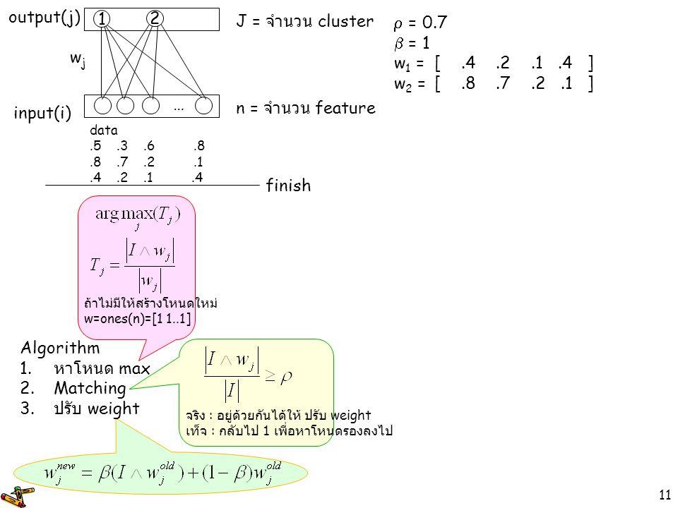 11  = 0.7  = 1 w 1 =[.4.2.1.4] w 2 =[.8.7.2.1 ] input(i) output(j) wjwj 1 … n = จำนวน feature J = จำนวน cluster data.5.3.6.8.8.7.2.1.4.2.1.4 Algorit