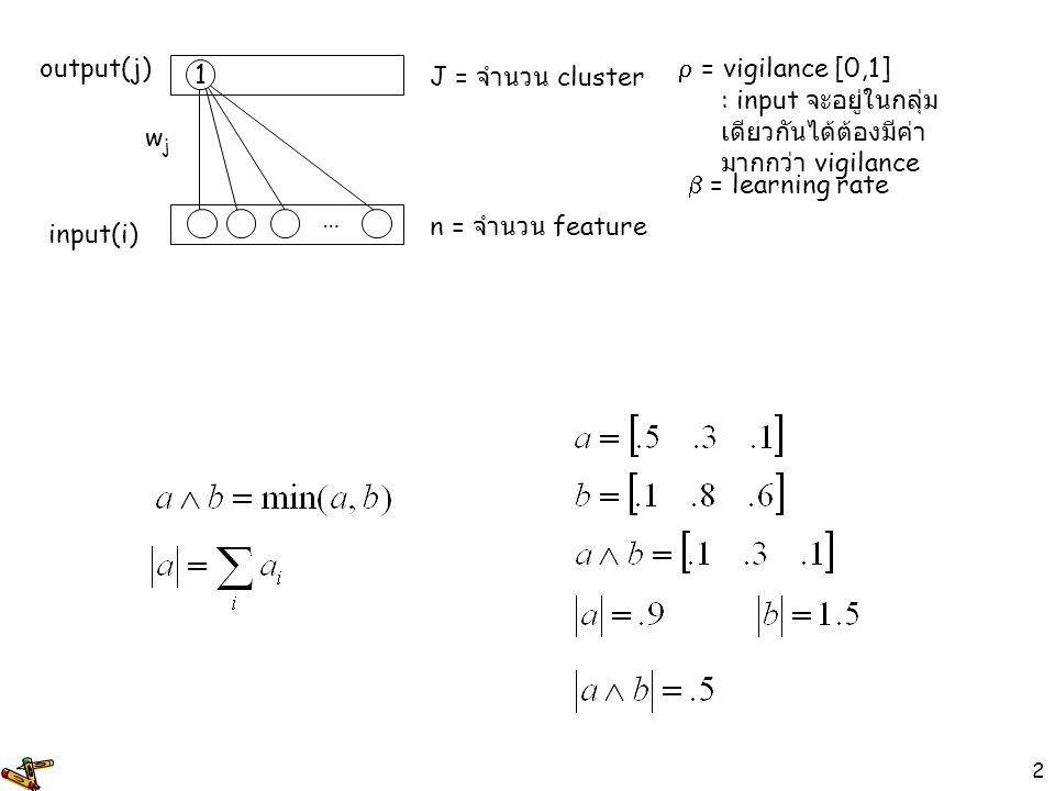 3 input(i) output(j) wjwj 1 … n = จำนวน feature J = จำนวน cluster  = vigilance [0,1] : input จะอยู่ในกลุ่ม เดียวกันได้ต้องมีค่า มากกว่า vigilance  = learning rate data.5.3.6.8.8.7.2.1.4.2.1.4 Algorithm 1.