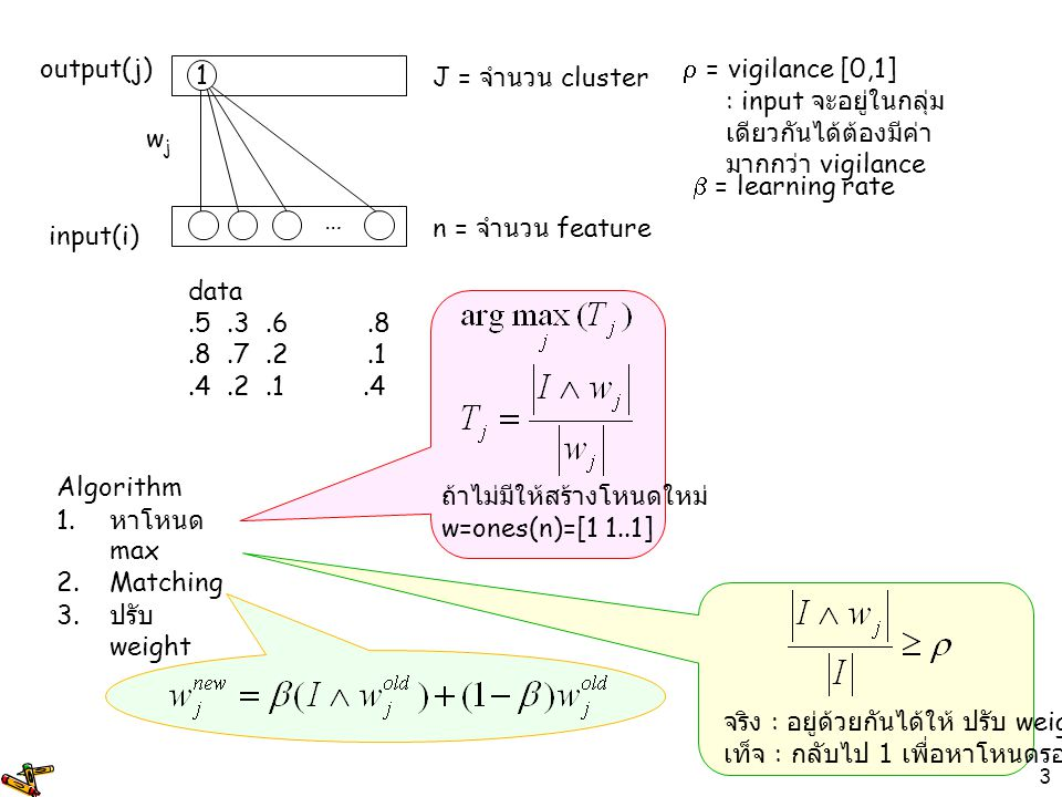 3 input(i) output(j) wjwj 1 … n = จำนวน feature J = จำนวน cluster  = vigilance [0,1] : input จะอยู่ในกลุ่ม เดียวกันได้ต้องมีค่า มากกว่า vigilance  =