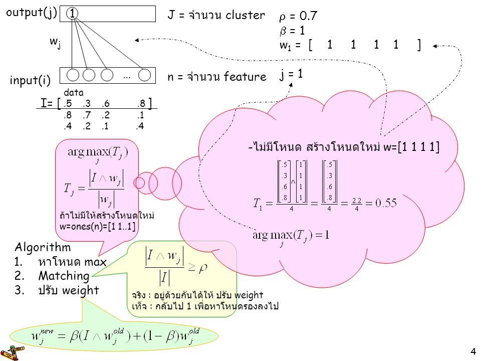 4 จริง : อยู่ด้วยกันได้ให้ ปรับ weight เท็จ : กลับไป 1 เพื่อหาโหนดรองลงไป  = 0.7  = 1 w 1 =[1111] j = 1 input(i) output(j) wjwj 1 … n = จำนวน featur