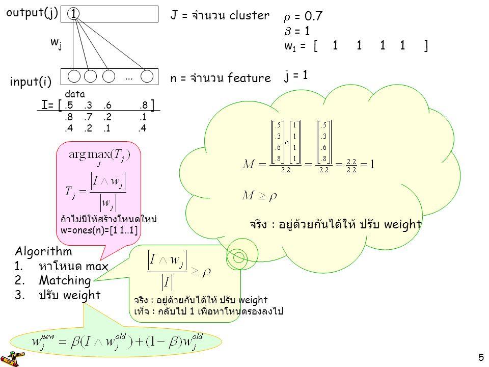 6 เท็จ : กลับไป 1 เพื่อหาโหนดรองลงไป  = 0.7  = 1 w 1 =[1111] j = 1 input(i) output(j) wjwj 1 … n = จำนวน feature J = จำนวน cluster data.5.3.6.8.8.7.2.1.4.2.1.4 Algorithm 1.