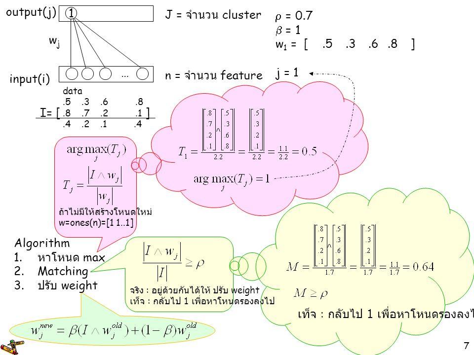 8  = 0.7  = 1 w 1 =[.5.3.6.8] w 2 =[1111] j = 2 input(i) output(j) wjwj 1 … n = จำนวน feature J = จำนวน cluster data.5.3.6.8.8.7.2.1.4.2.1.4 Algorithm 1.