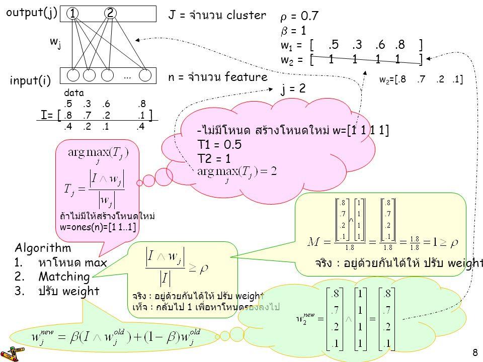 8  = 0.7  = 1 w 1 =[.5.3.6.8] w 2 =[1111] j = 2 input(i) output(j) wjwj 1 … n = จำนวน feature J = จำนวน cluster data.5.3.6.8.8.7.2.1.4.2.1.4 Algorit