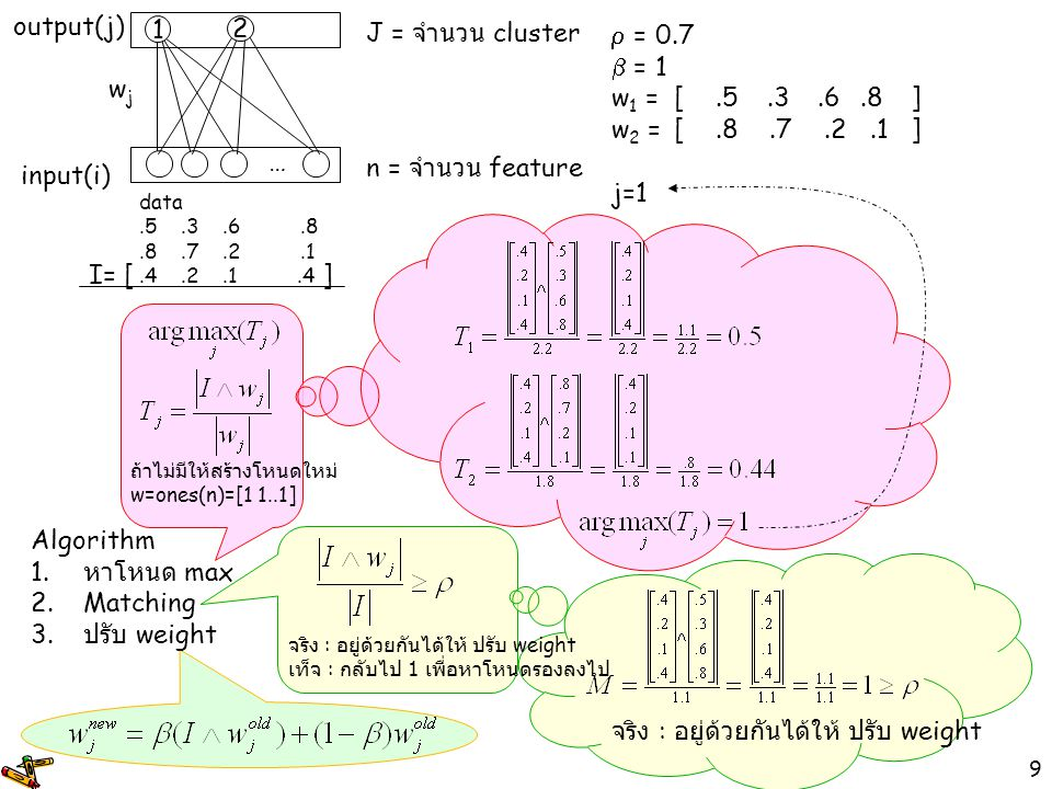10  = 0.7  = 1 w 1 =[.5.3.6.8] w 2 =[.8.7.2.1 ] j=1 input(i) output(j) wjwj 1 … n = จำนวน feature J = จำนวน cluster data.5.3.6.8.8.7.2.1.4.2.1.4 Algorithm 1.