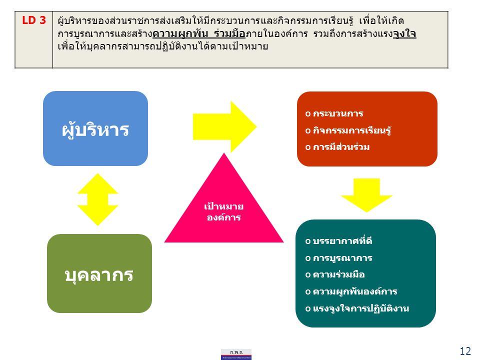 12 LD 3ผู้บริหารของส่วนราชการส่งเสริมให้มีกระบวนการและกิจกรรมการเรียนรู้ เพื่อให้เกิด การบูรณาการและสร้างความผูกพัน ร่วมมือภายในองค์การ รวมถึงการสร้าง