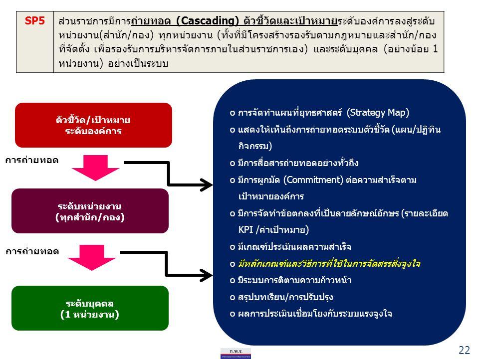 SP5ส่วนราชการมีการถ่ายทอด (Cascading) ตัวชี้วัดและเป้าหมายระดับองค์การลงสู่ระดับ หน่วยงาน(สำนัก/กอง) ทุกหน่วยงาน (ทั้งที่มีโครงสร้างรองรับตามกฎหมายและ