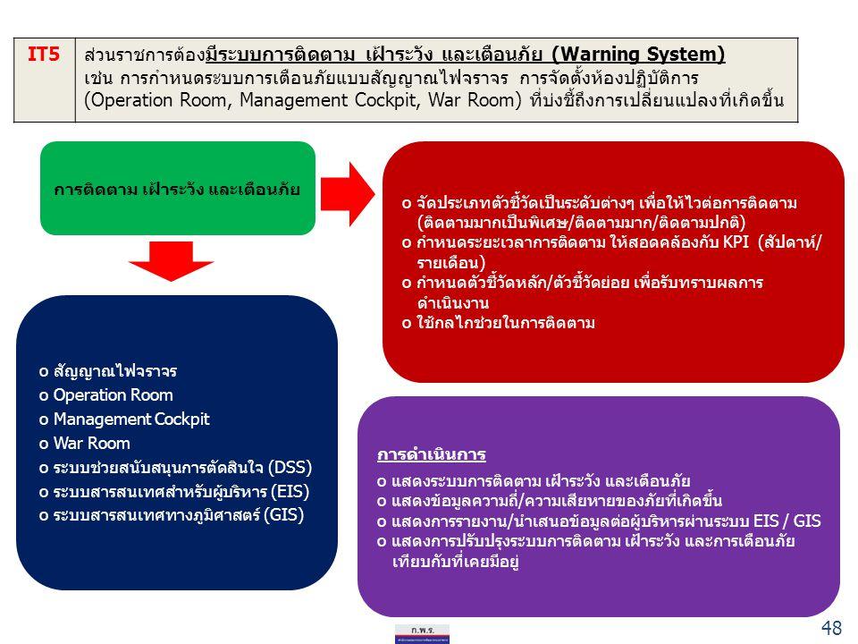 48 IT5ส่วนราชการต้องมีระบบการติดตาม เฝ้าระวัง และเตือนภัย (Warning System) เช่น การกำหนดระบบการเตือนภัยแบบสัญญาณไฟจราจร การจัดตั้งห้องปฏิบัติการ (Oper