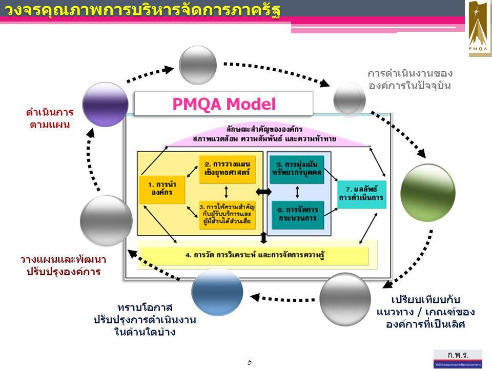 การพัฒนาคุณภาพการบริหารจัดการภาครัฐ วัตถุประสงค์ : พัฒนาคุณภาพการบริหารจัดการภาครัฐ เพื่อยกระดับไปสู่รางวัลคุณภาพการบริหารจัดการภาครัฐ Roadmap การพัฒนาคุณภาพการบริหารจัดการภาครัฐ (PMQA) ส่งเสริมรางวัล PMQA 565758  อบรมเครือข่าย Hub / หมอองค์กร  Certified FL  อบรมผู้ตรวจ Certified FL  ส่งเสริมให้หน่วยงานพัฒนาองค์การ  เผยแพร่ Best Practice  ติดตามประเมินผลและมอบรางวัล รางวัล PMQA รางวัล PMQA รายหมวด ผ่านการ รับรองเกณฑ์ฯ รางวัล PMQC วงจรคุณภาพการบริหารจัดการภาครัฐ สมัครเข้ารับ รางวัล PMQA ได้รับรางวัล และ/หรือ ได้รับการประกาศเกียรติคุณ การแบ่งปันวิธีการปฏิบัติ ที่เป็นเลิศ (Best Practice Sharing) NO YES ภาคสมัครใจ ได้รับรายงาน ป้อนกลับ 55