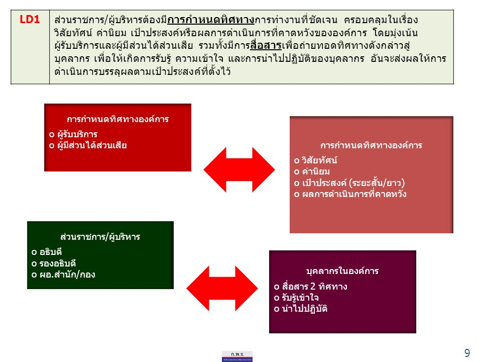 หมวด 7 ผลลัพธ์การดำเนินการ (Result Management) รหัสแนวทางการดำเนินการ เกณฑ์การให้คะแนน (ร้อยละ) 12345 หมวด 2 การวางแผนเชิงยุทธศาสตร์ RM 2.1ระดับความสำเร็จของร้อยละเฉลี่ยถ่วงน้ำหนักในการบรรลุ เป้าหมายตามแผนปฏิบัติราชการ/ภารกิจหลัก/เอกสาร งบประมาณรายจ่ายฯ ของส่วนราชการ 12345 RM 2.2ร้อยละของบุคลากรที่เข้าใจแผนปฏิบัติราชการประจำปี ที่ระดับ ความเข้าใจไม่น้อยกว่าร้อยละ 80 6065707580 RM 2.3ร้อยละของตัวชี้วัดระดับบุคคลที่สอดคล้องตามเป้าหมายของ องค์การ 6065707580 RM 2.4ร้อยละความสำเร็จเฉลี่ยถ่วงน้ำหนักของสำนัก/กอง ที่ปฏิบัติงาน ได้บรรลุเป้าหมายตามตัวชี้วัดที่องค์การกำหนด 6065707580 RM 2.5 ร้อยละเฉลี่ยถ่วงน้ำหนักความสำเร็จของเป้าหมายของโครงการ ตามแผนบริหารความเสี่ยง 60708090100 ให้ส่วนราชการเลือกจากตัวชี้วัดแนะนำมาดำเนินการ หมวดละ 1 ตัวชี้วัด 70
