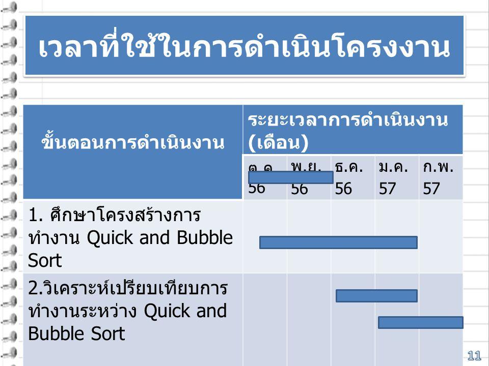 เวลาที่ใช้ในการดำเนินโครงงาน ขั้นตอนการดำเนินงาน ระยะเวลาการดำเนินงาน ( เดือน ) ต. ค. 56 พ. ย. 56 ธ. ค. 56 ม. ค. 57 ก. พ. 57 1. ศึกษาโครงสร้างการ ทำงา
