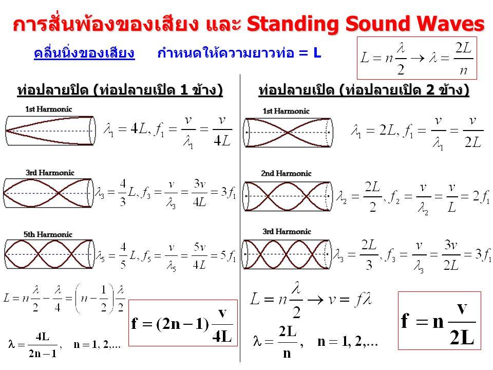 การสั่นพ้องของเสียง และ Standing Sound Waves คลื่นนิ่งของเสียง ท่อปลายปิด (ท่อปลายเปิด 1 ข้าง) ท่อปลายเปิด (ท่อปลายเปิด 2 ข้าง) กำหนดให้ความยาวท่อ = L