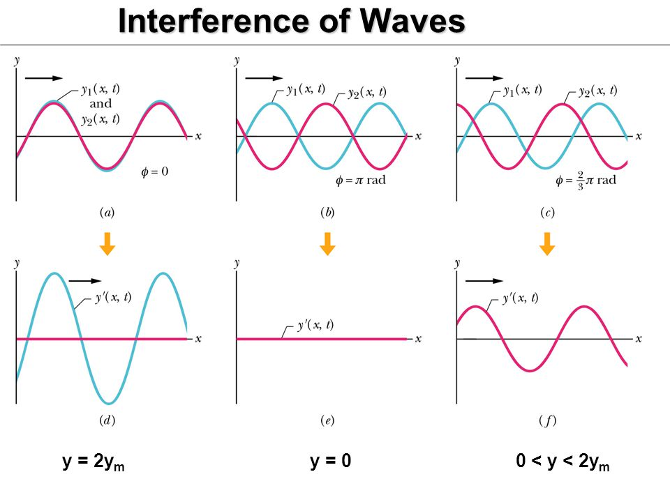 Interference of Waves y = 2y m y = 00 < y < 2y m