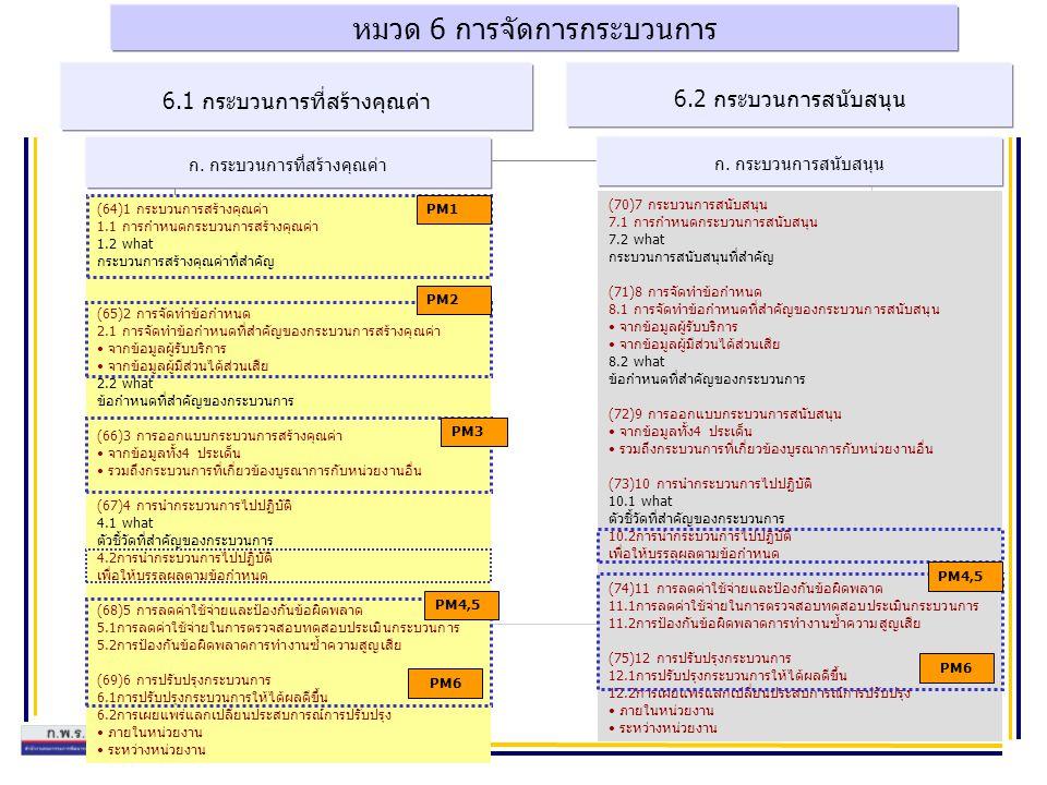 หมวด 6 การจัดการกระบวนการ ก. กระบวนการที่สร้างคุณค่า 6.1 กระบวนการที่สร้างคุณค่า 6.2 กระบวนการสนับสนุน ก. กระบวนการสนับสนุน (64)1 กระบวนการสร้างคุณค่า