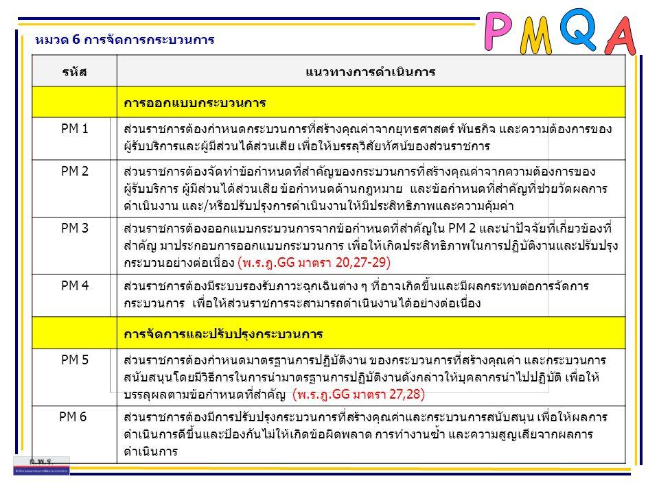 หมวด 6 การจัดการกระบวนการ รหัสแนวทางการดำเนินการ การออกแบบกระบวนการ PM 1 ส่วนราชการต้องกำหนดกระบวนการที่สร้างคุณค่าจากยุทธศาสตร์ พันธกิจ และความต้องกา