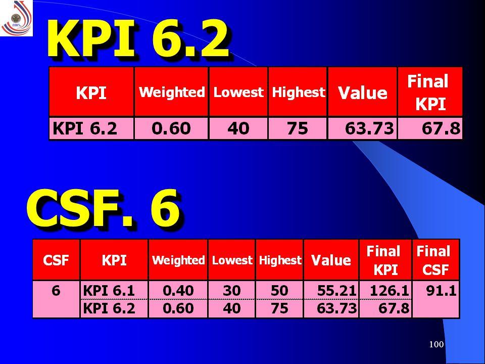 100 KPI 6.2 CSF. 6