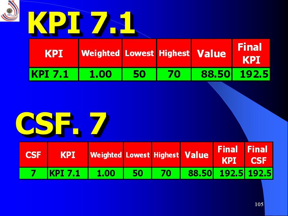 105 KPI 7.1 CSF. 7