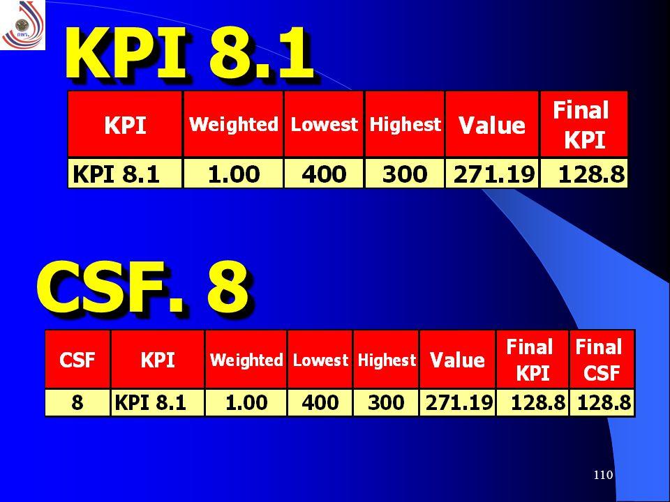 110 KPI 8.1 CSF. 8