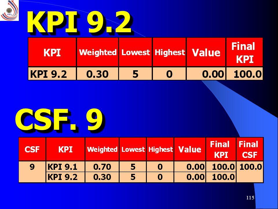 115 KPI 9.2 CSF. 9