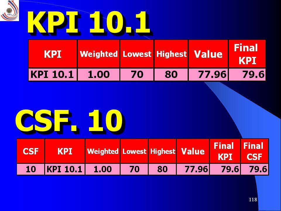 118 KPI 10.1 CSF. 10