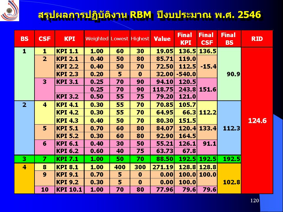 120 สรุปผลการปฏิบัติงาน RBM ปีงบประมาณ พ.ศ. 2546