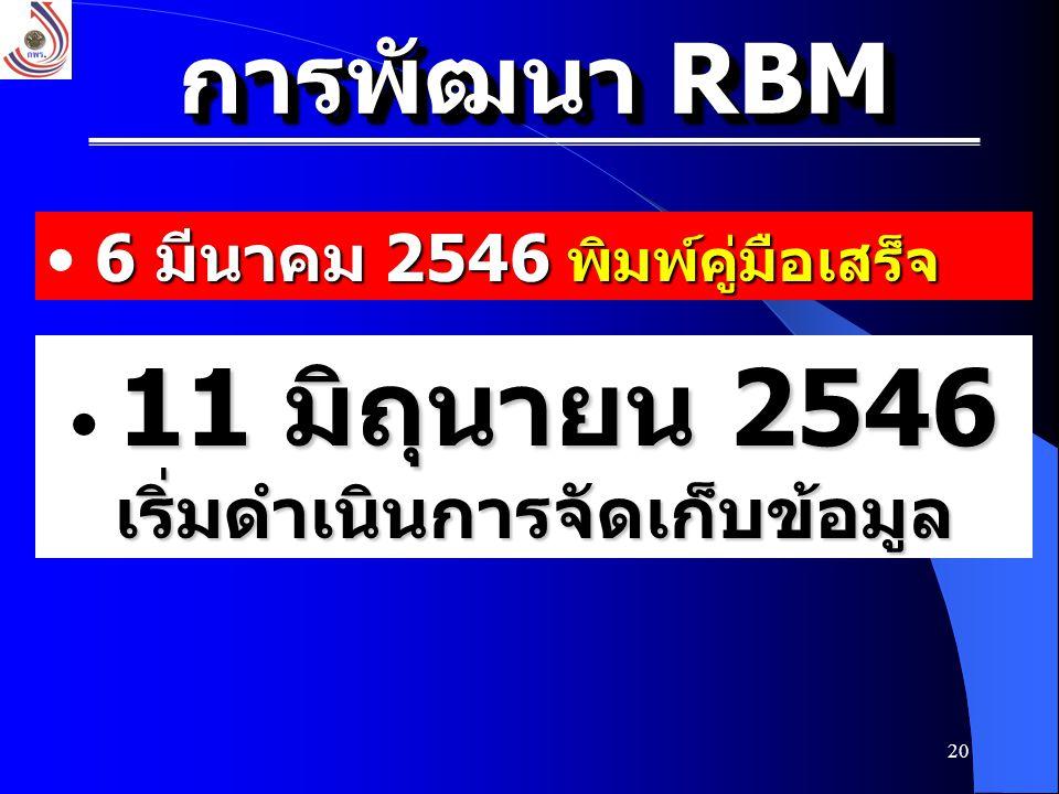 20 6 มีนาคม 2546 พิมพ์คู่มือเสร็จ 11 มิถุนายน 2546 เริ่มดำเนินการจัดเก็บข้อมูล การพัฒนา RBM