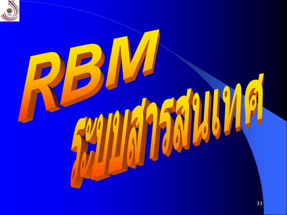 32 ผู้ใช้อื่นๆ LAN INTERNET RBM User ModemRBM User LAN RBM User Modem RBM User LAN RBM User ModemRBM User LAN RBM User Modem RBM User RBMS Server สำนักงาน ก.