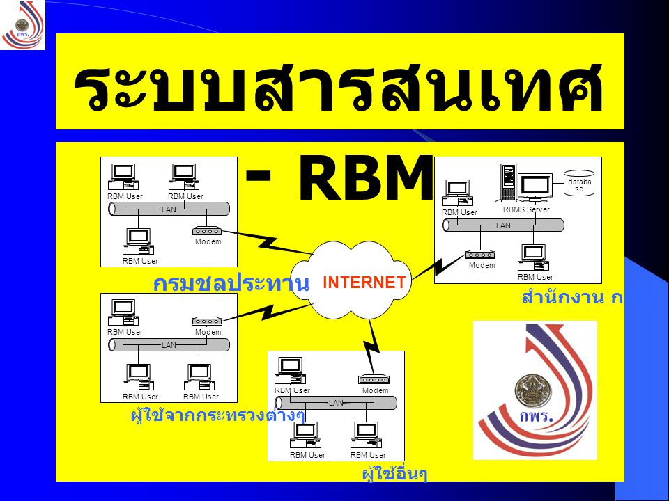 32 ผู้ใช้อื่นๆ LAN INTERNET RBM User ModemRBM User LAN RBM User Modem RBM User LAN RBM User ModemRBM User LAN RBM User Modem RBM User RBMS Server สำนักงาน ก.