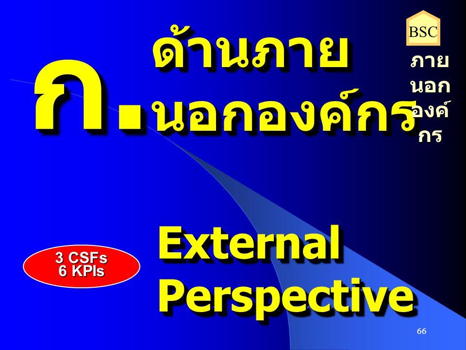 66 ก.ก.ก.ก. ก.ก.ก.ก. ด้านภายนอกองค์กรด้านภายนอกองค์กร ExternalPerspectiveExternalPerspective ภาย นอก องค์ กร BSC 3 CSFs 6 KPIs
