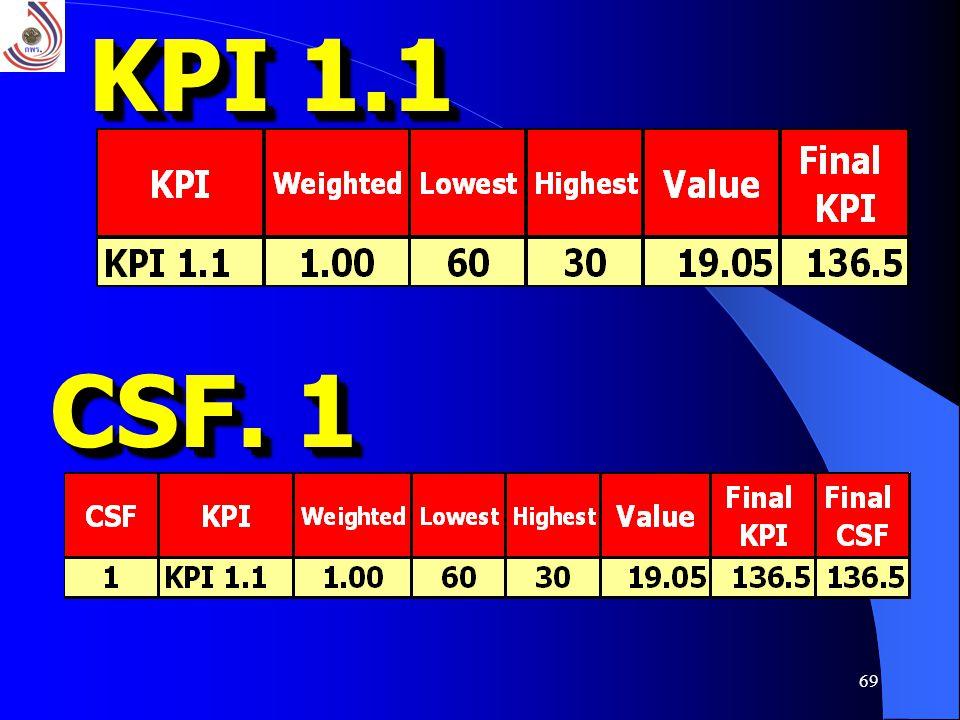 69 KPI 1.1 CSF. 1