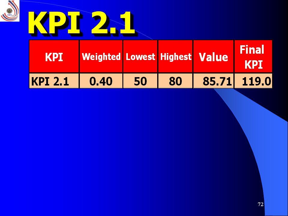 72 KPI 2.1