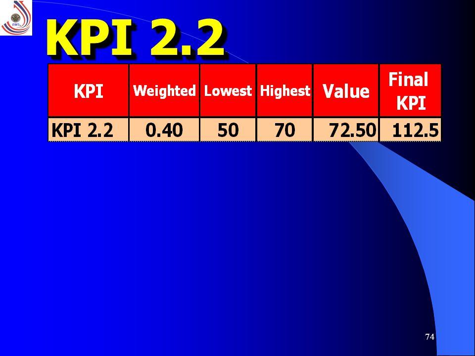74 KPI 2.2