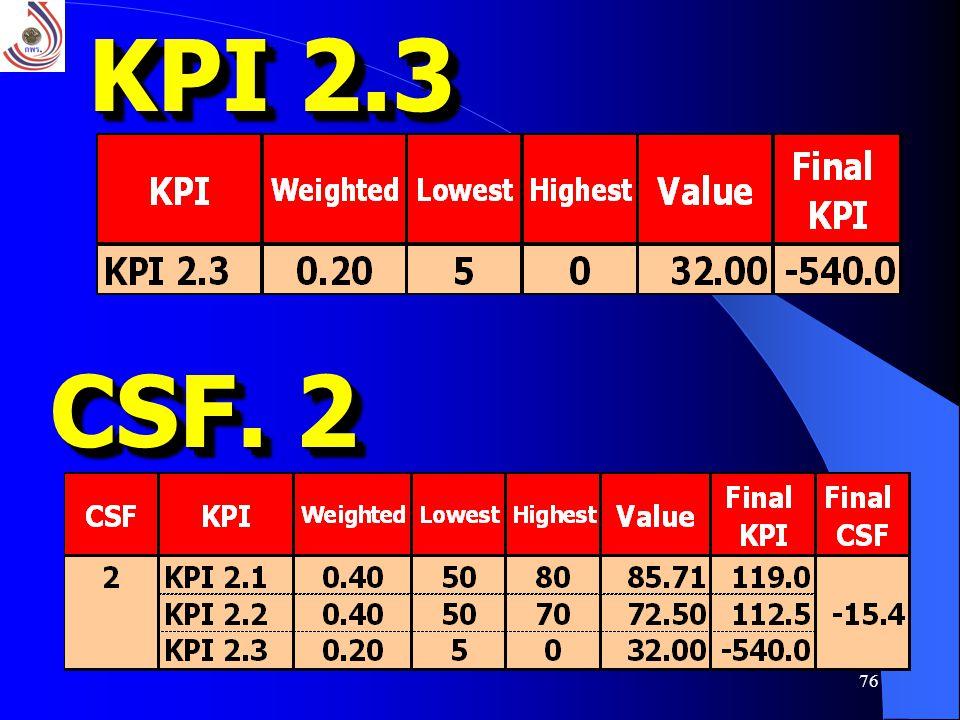 76 KPI 2.3 CSF. 2