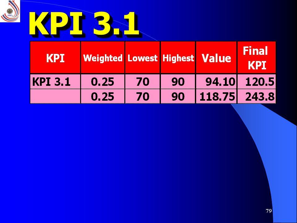 79 KPI 3.1