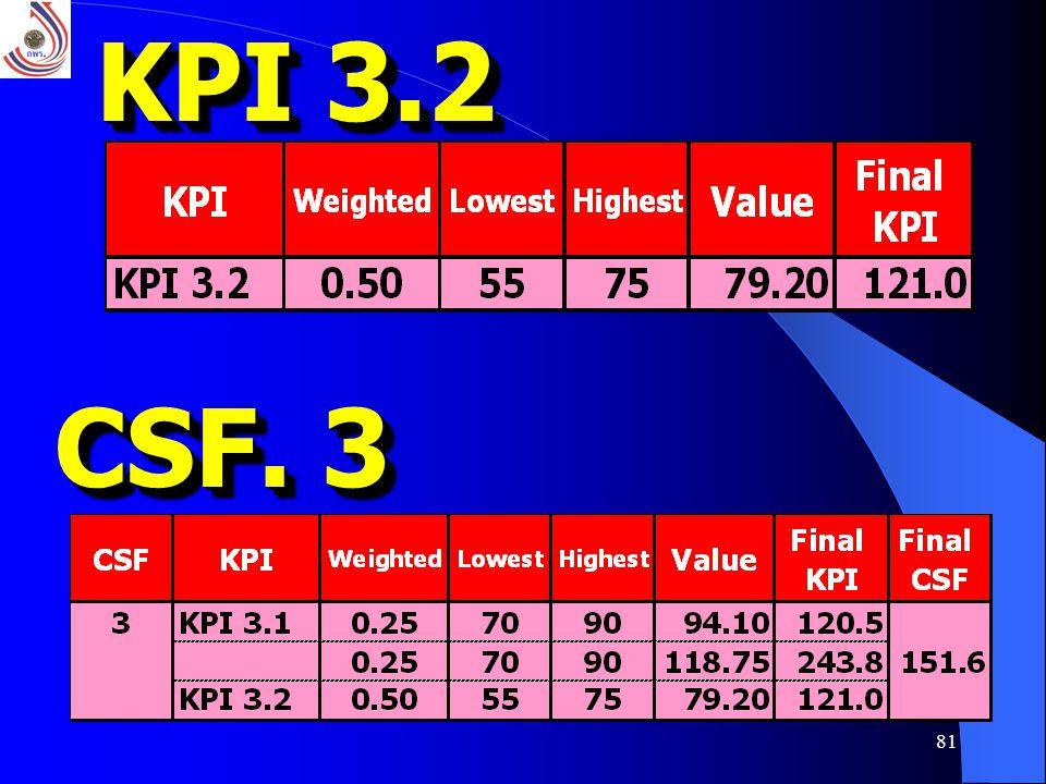 81 KPI 3.2 CSF. 3