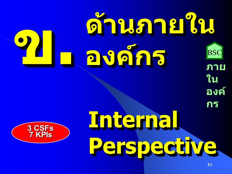 83 ข.ข.ข.ข. ข.ข.ข.ข. ด้านภายในองค์กรด้านภายในองค์กร InternalPerspectiveInternalPerspective ภาย ใน องค์ กร BSC 3 CSFs 7 KPIs