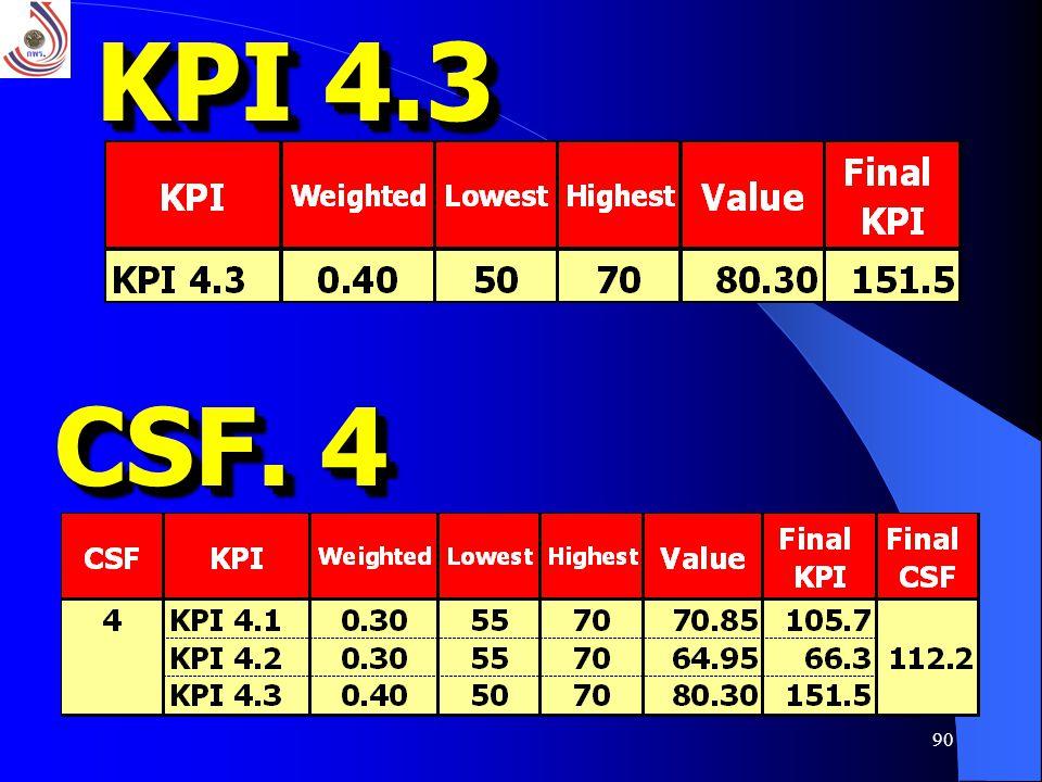 90 KPI 4.3 CSF. 4