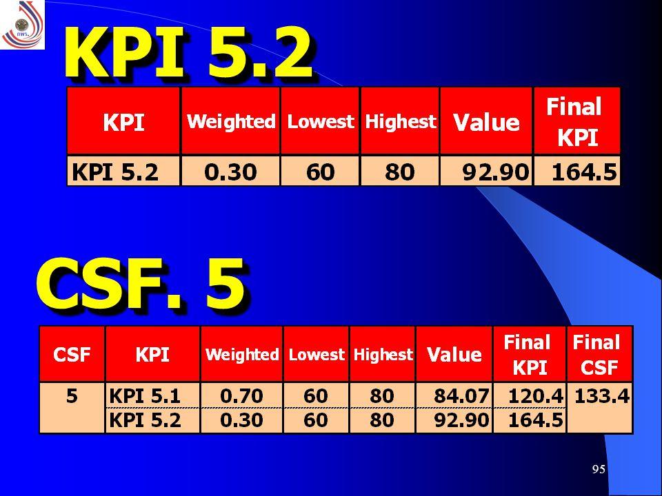 95 KPI 5.2 CSF. 5