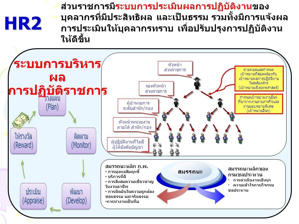 HR2 ส่วนราชการมีระบบการประเมินผลการปฏิบัติงานของ บุคลากรที่มีประสิทธิผล และเป็นธรรม รวมทั้งมีการแจ้งผล การประเมินให้บุคลากรทราบ เพื่อปรับปรุงการปฏิบัต