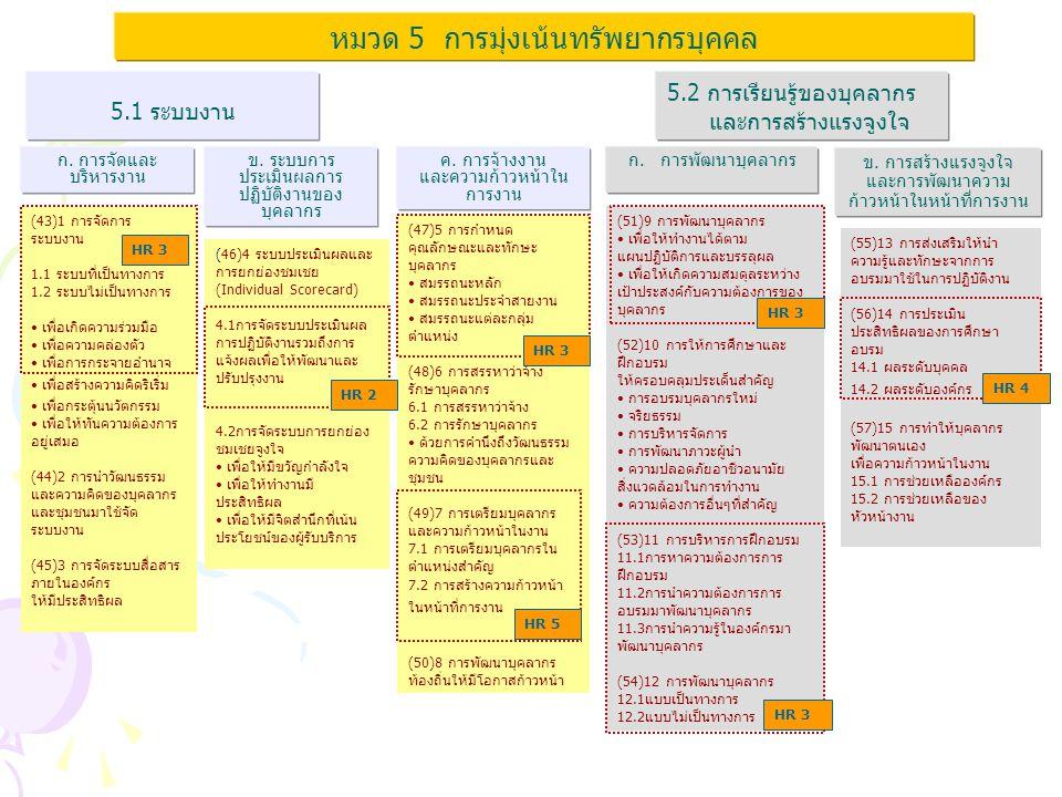 เกณฑ์คุณภาพการบริหารจัดการภาครัฐ ระดับพื้นฐาน (Fundamental Level : FL) หมวด 5 การมุ่งเน้นทรัพยากรบุคคล (กรมฯ ต้องบรรลุเกณฑ์ระดับพื้นฐานภายในปี 2553) รหัสแนวทางการดำเนินการ การสร้างบรรยากาศการทำงาน ความผาสุกและความพึงพอใจแก่บุคลากร เพื่อ ก่อให้เกิดความผูกพันต่อองค์กร HR 1 ส่วนราชการต้องกำหนดปัจจัยทีมีผลต่อความผาสุก และความพึงพอใจ ของ บุคลากร รวมทั้งต้องมีการวิเคราะห์และปรับปรุงปัจจัย ดังกล่าวให้มีความเหมาะสม เพื่อสร้างแรงจูงใจในการปฏิบัติงานและให้เกิดความผูกพันต่อองค์การ HR 2 ส่วนราชการมีระบบการประเมินผลการปฏิบัติงานของบุคลากรที่มีประสิทธิผล และ เป็นธรรม รวมทั้งมีการแจ้งผลการประเมินให้บุคลากรทราบ เพื่อปรับปรุงการ ปฏิบัติงานให้ดีขึ้น การพัฒนาบุคลากรและภาวะผู้นำ HR 3 ส่วนราชการต้องดำเนินการตามแผนกลยุทธ์การบริหารทรัพยากรบุคคลที่กำหนด ไว้ใน SP3 ไปปฏิบัติ เพื่อให้มีขีดสมรรถนะที่เหมาะสม สามารถปฏิบัติงานให้ บรรลุผลตามเป้าประสงค์เชิงยุทธศาสตร์ HR 4 ส่วนราชการต้องมีระบบการประกันคุณภาพของการฝึกอบรม รวมถึงการประเมิน ประสิทธิผลและความคุ้มค่าของการพัฒนา/ฝึกอบรมบุคลากร HR 5ส่วนราชการมีแผนการสร้างความก้าวหน้าในสายงานให้แก่บุคลากร เพื่อสร้าง ขวัญและกำลังใจในการปฏิบัติงานให้กับบุคลากร