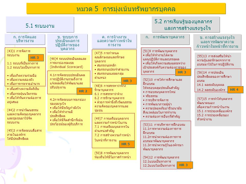 HR5 ประเด็นย่อยการพิจารณาY/N คำอธิบาย/หลักฐานที่แสดงผลการ ดำเนินการ 2.