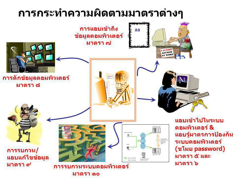 aa การดักข้อมูลคอมพิวเตอร์ มาตรา ๘ การรบกวน/ แอบแก้ไขข้อมูล มาตรา ๙ แอบเข้าไปในระบบ คอมพิวเตอร์ & แอบรู้มาตรการป้องกัน ระบบคอมพิวเตอร์ (ขโมย password)