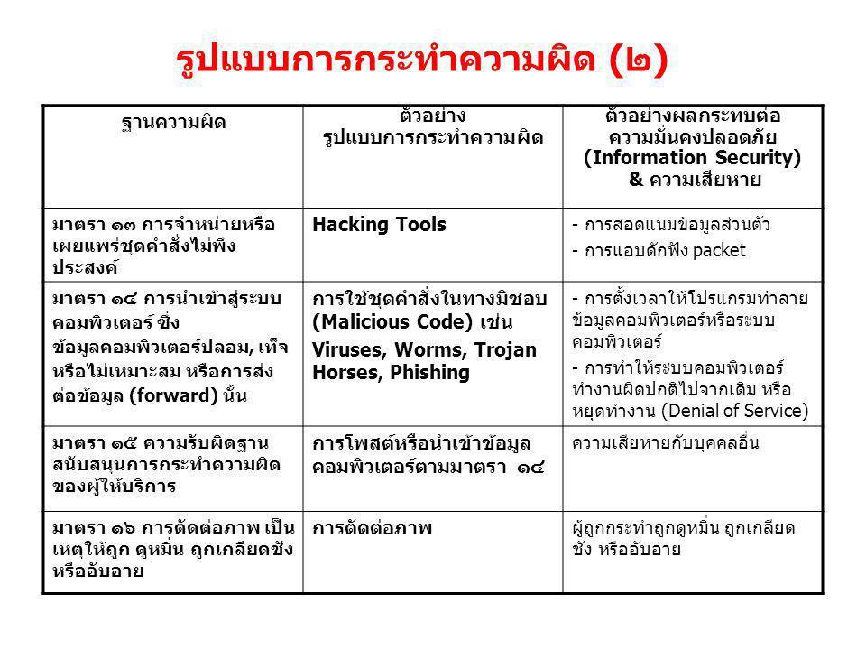 รูปแบบการกระทำความผิด (๒) ฐานความผิด ตัวอย่าง รูปแบบการกระทำความผิด ตัวอย่างผลกระทบต่อ ความมั่นคงปลอดภัย (Information Security) & ความเสียหาย มาตรา ๑๓