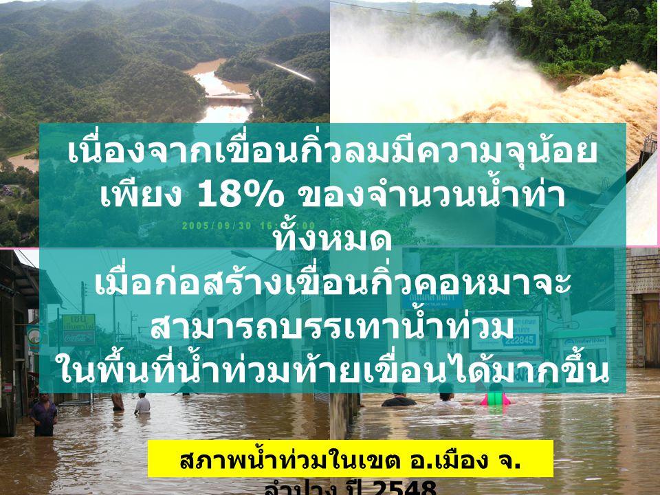 เนื่องจากเขื่อนกิ่วลมมีความจุน้อย เพียง 18% ของจำนวนน้ำท่า ทั้งหมด เมื่อก่อสร้างเขื่อนกิ่วคอหมาจะ สามารถบรรเทาน้ำท่วม ในพื้นที่น้ำท่วมท้ายเขื่อนได้มาก