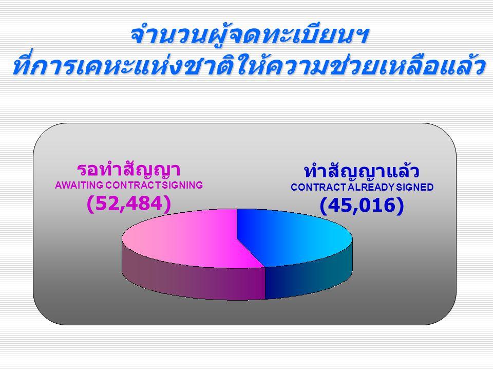 ทำสัญญาแล้ว CONTRACT ALREADY SIGNED (45,016) รอทำสัญญา AWAITING CONTRACT SIGNING (52,484) จำนวนผู้จดทะเบียนฯที่การเคหะแห่งชาติให้ความช่วยเหลือแล้ว