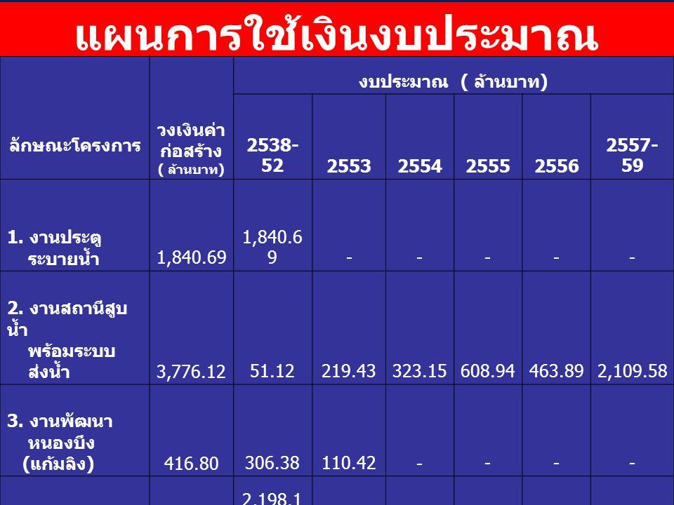 แผนการใช้เงินงบประมาณ ลักษณะโครงการ วงเงินค่า ก่อสร้าง ( ล้านบาท ) งบประมาณ ( ล้านบาท ) 2538- 522553255425552556 2557- 59 1. งานประตู ระบายน้ำ 1,840.6
