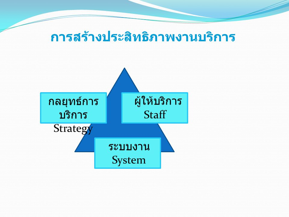 การสร้างประสิทธิภาพงานบริการ ผู้ให้บริการ Staff กลยุทธ์การ บริการ Strategy ระบบงาน System
