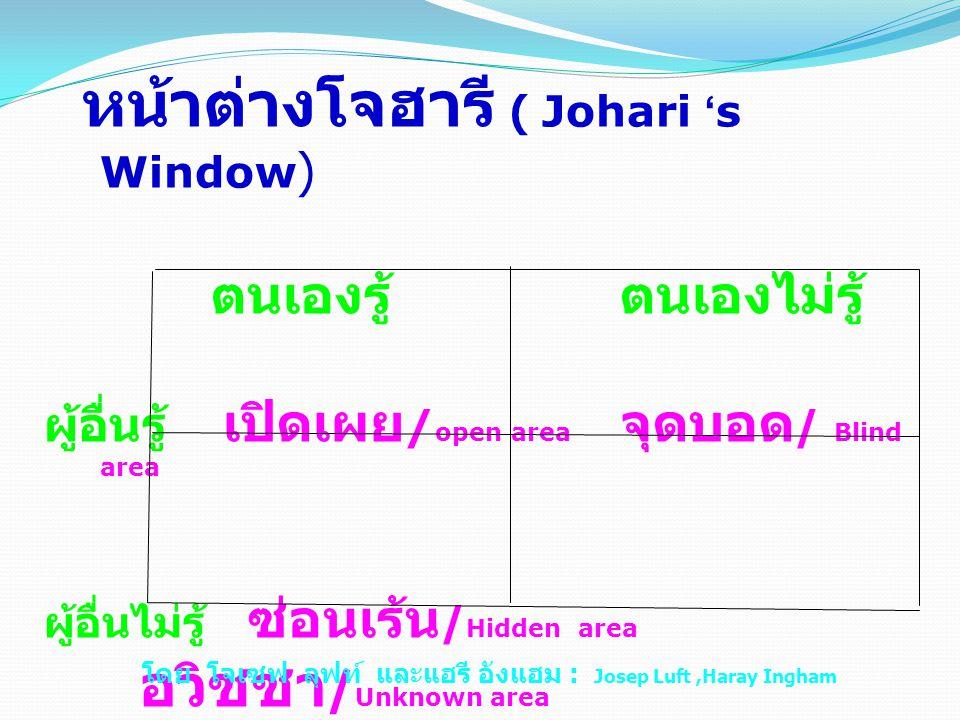 หน้าต่างโจฮารี ( Johari ' s Window ) ตนเองรู้ ตนเองไม่รู้ ผู้อื่นรู้ เปิดเผย / open area จุดบอด / Blind area ผู้อื่นไม่รู้ ซ่อนเร้น / Hidden area อวิชชา / Unknown area โดย โจเซฟ ลุฟท์ และแฮรี อังแฮม : Josep Luft,Haray Ingham