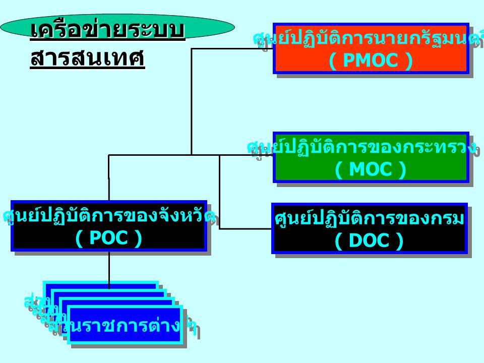 ศูนย์ปฏิบัติการนายกรัฐมนตรี ( PMOC ) ศูนย์ปฏิบัติการนายกรัฐมนตรี ( PMOC ) ศูนย์ปฏิบัติการของกระทรวง ฯ ( MOC ) ศูนย์ปฏิบัติการของกระทรวง ฯ ( MOC ) ศูนย