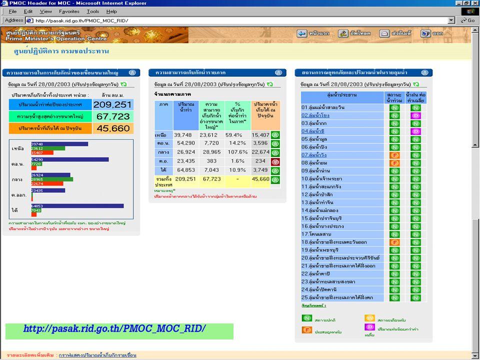 ยุทธศาสตร์การพัฒนา ระบบราชการ E-Office IS & DX One-Stop Service Digital Divide