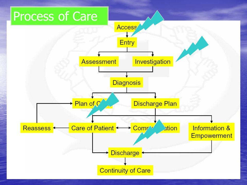 Process of Care